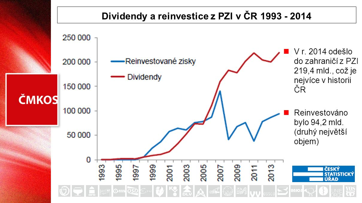 Dividendy a reinvestice z PZI v ČR 1993 - 2014 V r. 2014 odešlo do zahraničí z PZI 219,4 mld., což je nejvíce v historii ČR Reinvestováno bylo 94,2 ml