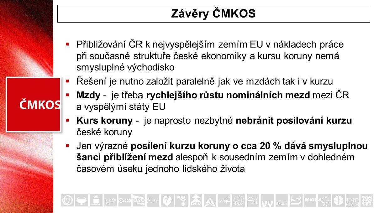  Přibližování ČR k nejvyspělejším zemím EU v nákladech práce při současné struktuře české ekonomiky a kursu koruny nemá smysluplné východisko  Řešení je nutno založit paralelně jak ve mzdách tak i v kurzu  Mzdy - je třeba rychlejšího růstu nominálních mezd mezi ČR a vyspělými státy EU  Kurs koruny - je naprosto nezbytné nebránit posilování kurzu české koruny  Jen výrazné posílení kurzu koruny o cca 20 % dává smysluplnou šanci přiblížení mezd alespoň k sousedním zemím v dohledném časovém úseku jednoho lidského života Závěry ČMKOS