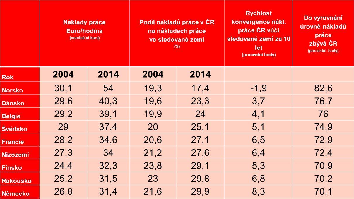 Náklady práce Euro/hodina (nominální kurs) Podíl nákladů práce v ČR na nákladech práce ve sledované zemi (%) Rychlost konvergence nákl. práce ČR vůči