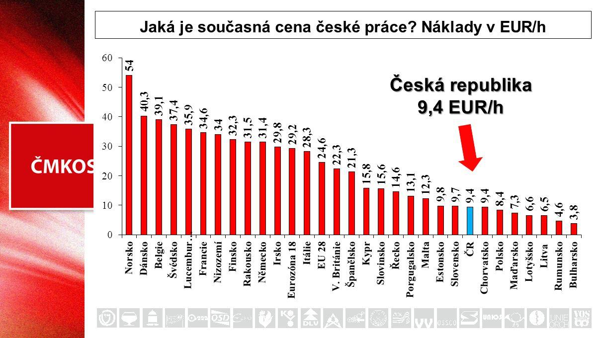 Česká republika 9,4 EUR/h Jaká je současná cena české práce? Náklady v EUR/h