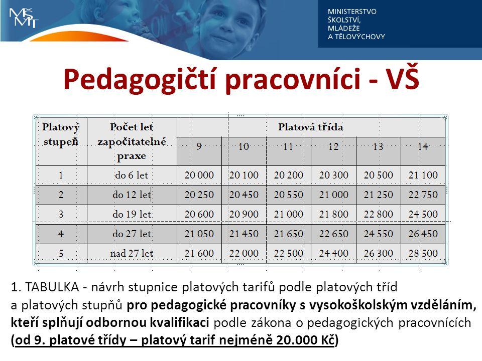 Pedagogičtí pracovníci - VŠ 1.