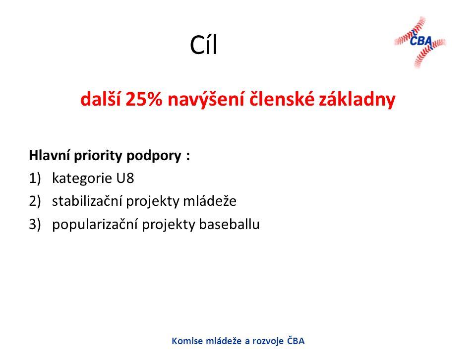 Cíl další 25% navýšení členské základny Hlavní priority podpory : 1) kategorie U8 2) stabilizační projekty mládeže 3) popularizační projekty baseballu Komise mládeže a rozvoje ČBA