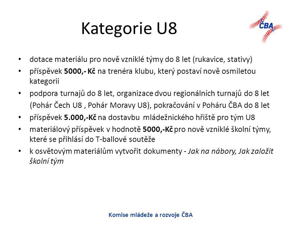Kategorie U8 dotace materiálu pro nově vzniklé týmy do 8 let (rukavice, stativy) příspěvek 5000,- Kč na trenéra klubu, který postaví nově osmiletou kategorii podpora turnajů do 8 let, organizace dvou regionálních turnajů do 8 let (Pohár Čech U8, Pohár Moravy U8), pokračování v Poháru ČBA do 8 let příspěvek 5.000,-Kč na dostavbu mládežnického hřiště pro tým U8 materiálový příspěvek v hodnotě 5000,-Kč pro nově vzniklé školní týmy, které se přihlásí do T-ballové soutěže k osvětovým materiálům vytvořit dokumenty - Jak na nábory, Jak založit školní tým Komise mládeže a rozvoje ČBA