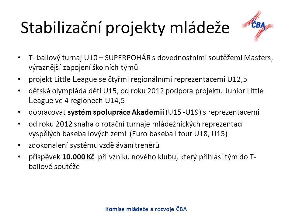 Stabilizační projekty mládeže T- ballový turnaj U10 – SUPERPOHÁR s dovednostními soutěžemi Masters, výraznější zapojení školních týmů projekt Little L eague se čtyřmi regionálními reprezentacemi U12,5 dětská olympiáda dětí U15, od roku 2012 podpora projektu Junior Little L eague ve 4 regionech U14,5 dopracovat systém spolupráce Akademií (U15 -U19) s reprezentacemi od roku 2012 snaha o rotační turnaje mládežnických reprezentací vyspělých baseballových zemí (Euro baseball tour U18, U15) zdokonalení systému vzdělávání trenérů příspěvek 10.000 Kč při vzniku nového klubu, který přihlásí tým do T- ballové soutěže Komise mládeže a rozvoje ČBA