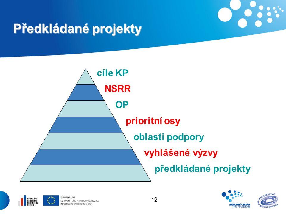 12 Předkládané projekty cíle KP NSRR OP prioritní osy oblasti podpory vyhlášené výzvy předkládané projekty