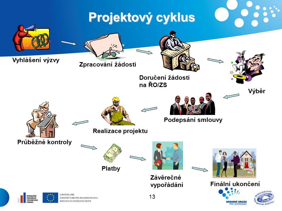 13 Projektový cyklus Vyhlášení výzvy Zpracování žádosti Doručení žádosti na ŘO/ZS Realizace projektu Průběžné kontroly Platby Závěrečné vypořádání Finální ukončení Podepsání smlouvy Výběr