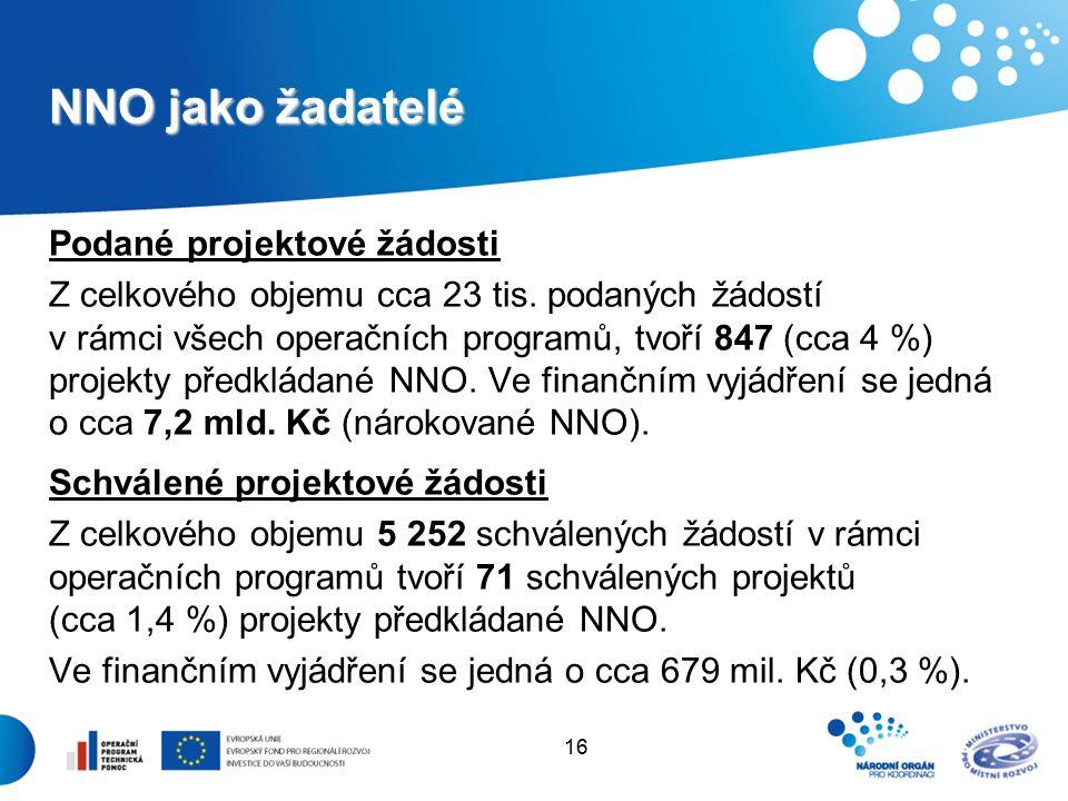 16 NNO jako žadatelé Podané projektové žádosti Z celkového objemu cca 23 tis.