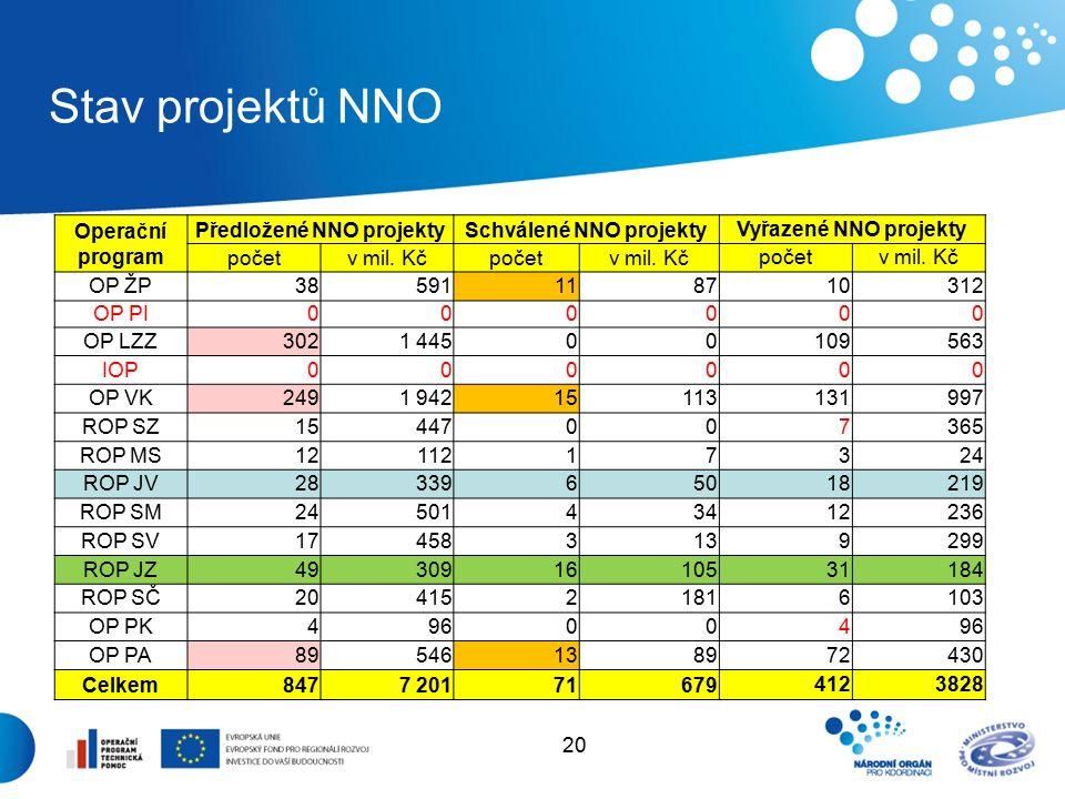 20 Stav projektů NNO Operační program Předložené NNO projektySchválené NNO projektyVyřazené NNO projekty početv mil.