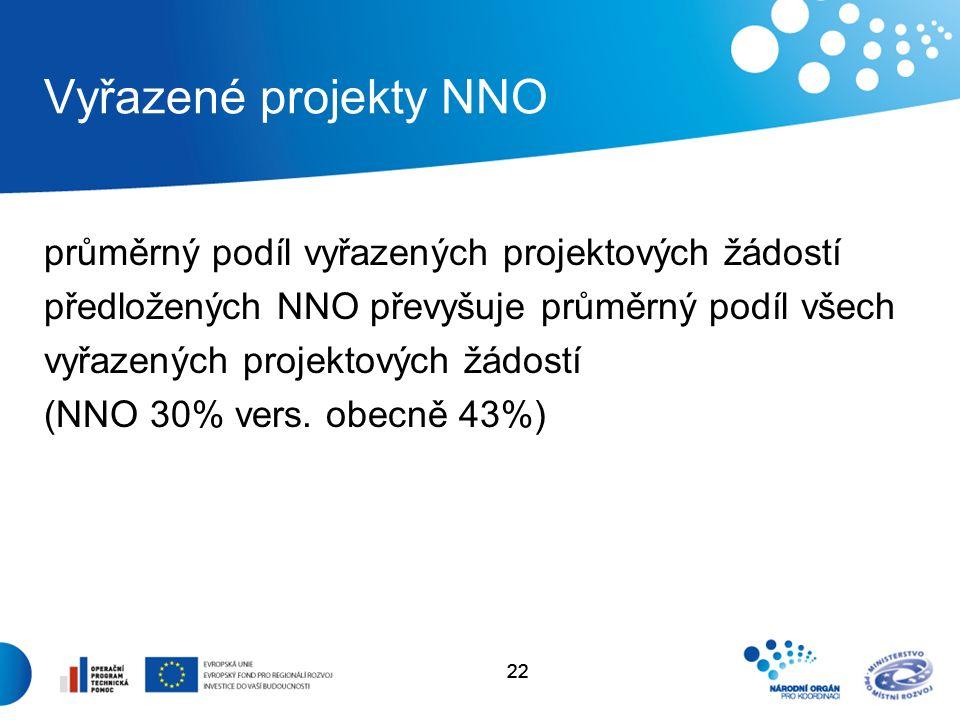 22 Vyřazené projekty NNO průměrný podíl vyřazených projektových žádostí předložených NNO převyšuje průměrný podíl všech vyřazených projektových žádostí (NNO 30% vers.