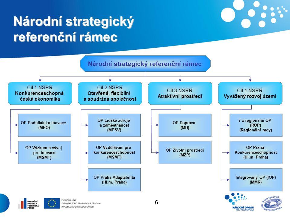 6 Národní strategický referenční rámec Cíl 1 NSRR Konkurenceschopná česká ekonomika Cíl 2 NSRR Otevřená, flexibilní a soudržná společnost Cíl 3 NSRR Atraktivní prostředí Cíl 4 NSRR Vyvážený rozvoj území OP Podnikání a inovace (MPO) OP Výzkum a vývoj pro inovace (MŠMT) OP Lidské zdroje a zaměstnanost (MPSV) OP Vzdělávání pro konkurenceschopnost (MŠMT) OP Praha Adaptabilita (Hl.m.
