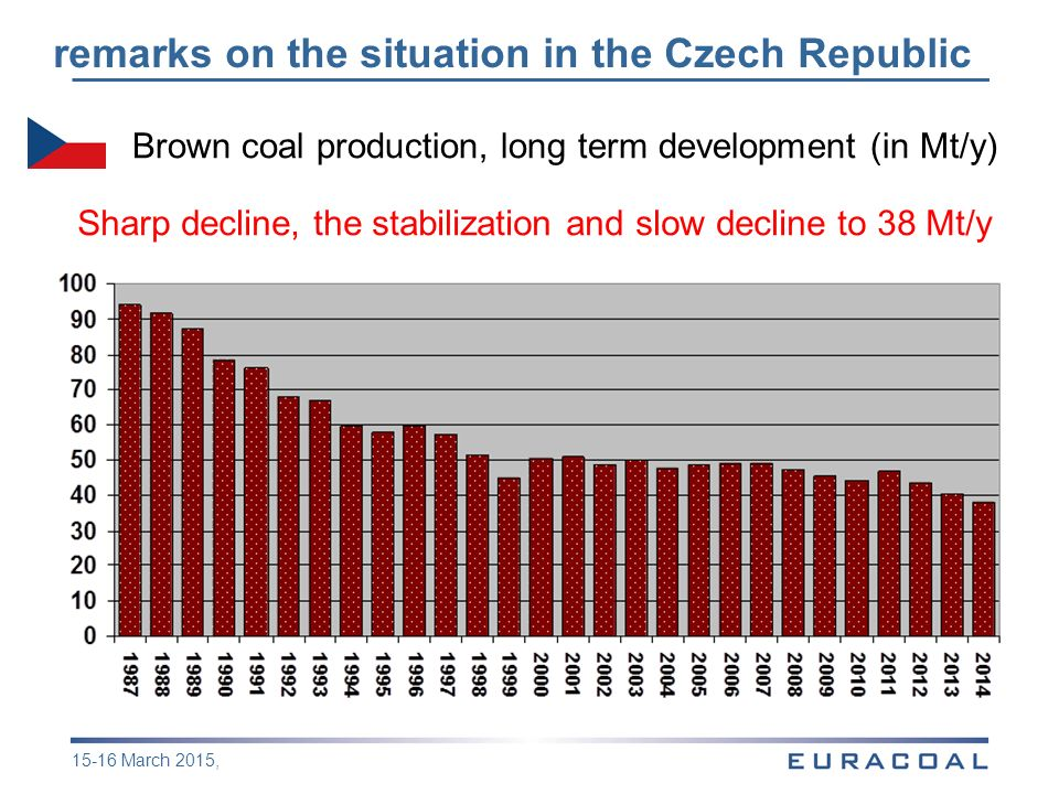 remarks on the situation in the Czech Republic 15-16 March 2015, Brown coal production, long term development (in Mt/y) Sharp decline, the stabilization and slow decline to 38 Mt/y