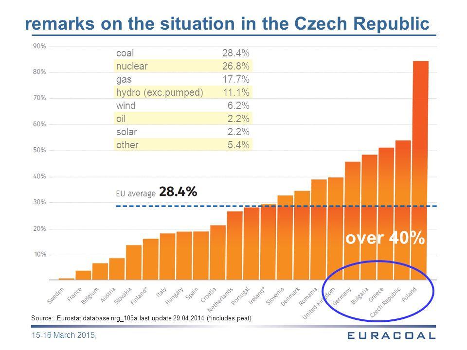 coal28.4% nuclear26.8% gas17.7% hydro (exc.pumped)11.1% wind6.2% oil2.2% solar2.2% other5.4% remarks on the situation in the Czech Republic Source: Eurostat database nrg_105a last update 29.04.2014 (*includes peat) 15-16 March 2015, over 40%