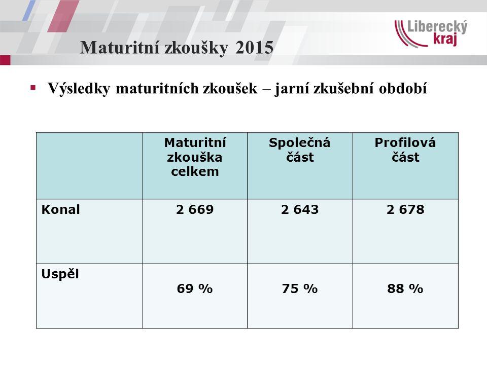 Maturitní zkoušky 2015  Výsledky maturitních zkoušek – jarní zkušební období Maturitní zkouška celkem Společná část Profilová část Konal2 6692 6432 6