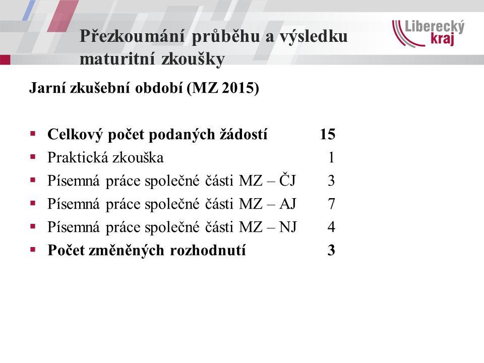 Přezkoumání průběhu a výsledku maturitní zkoušky Jarní zkušební období (MZ 2015)  Celkový počet podaných žádostí15  Praktická zkouška 1  Písemná pr