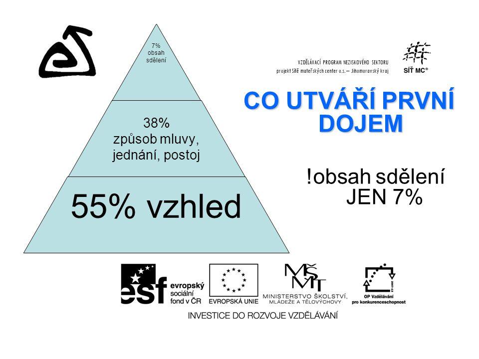 CO UTVÁŘÍ PRVNÍ DOJEM !obsah sdělení JEN 7% VZDĚLÁVACÍ PROGRAM NEZISKOVÉHO SEKTORU projekt Sítě mateřských center o.s.