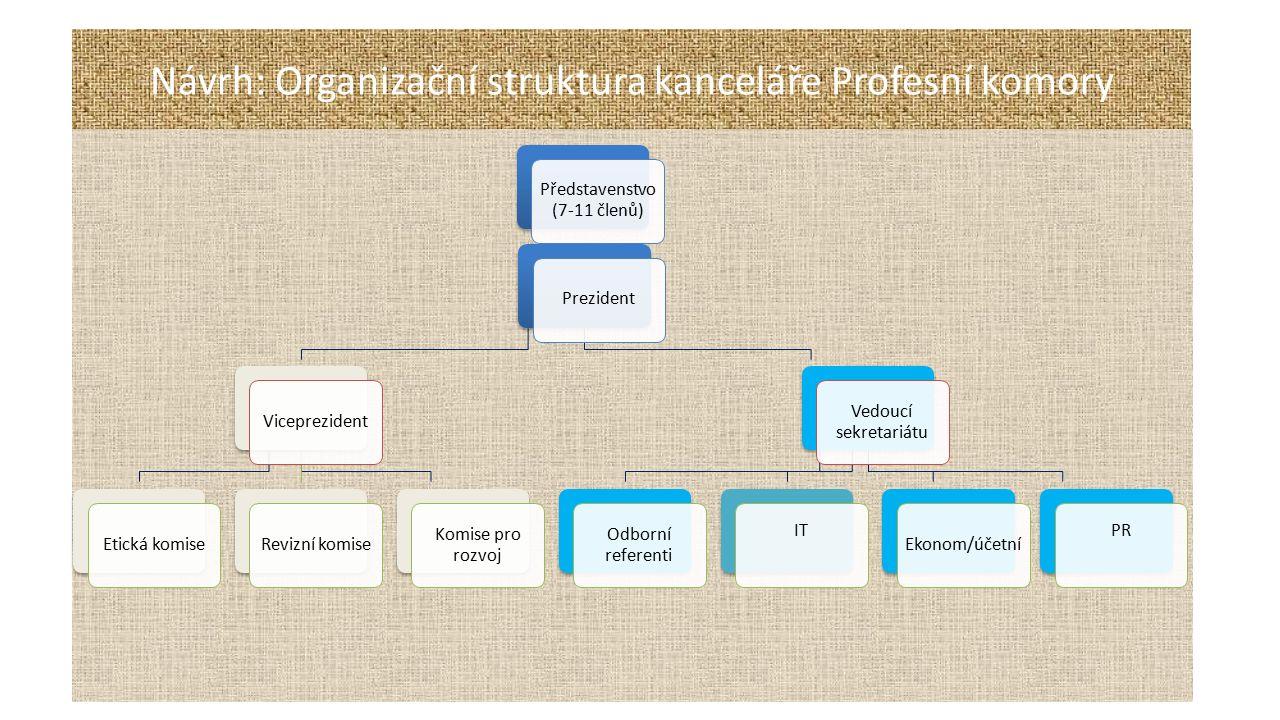 Návrh: Organizační struktura kanceláře Profesní komory Představenstvo (7-11 členů) PrezidentViceprezidentEtická komiseRevizní komise Komise pro rozvoj Vedoucí sekretariátu Odborní referenti IT Ekonom/účetní PR