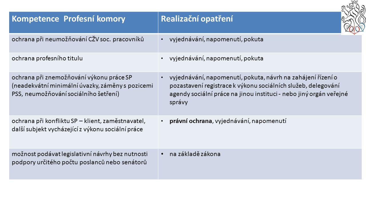 Kompetence Profesní komoryRealizační opatření ochrana při neumožňování CŽV soc.