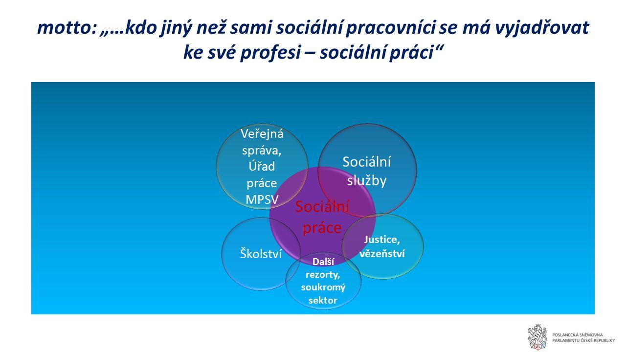 Poslání a hodnoty Profesní komory POSLÁNÍ Posláním komory je podpora odborného výkonu a profesního růstu sociálních pracovníků.