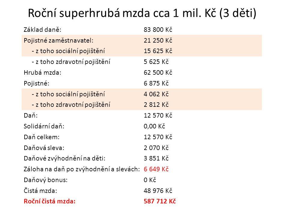Roční superhrubá mzda cca 1 mil.