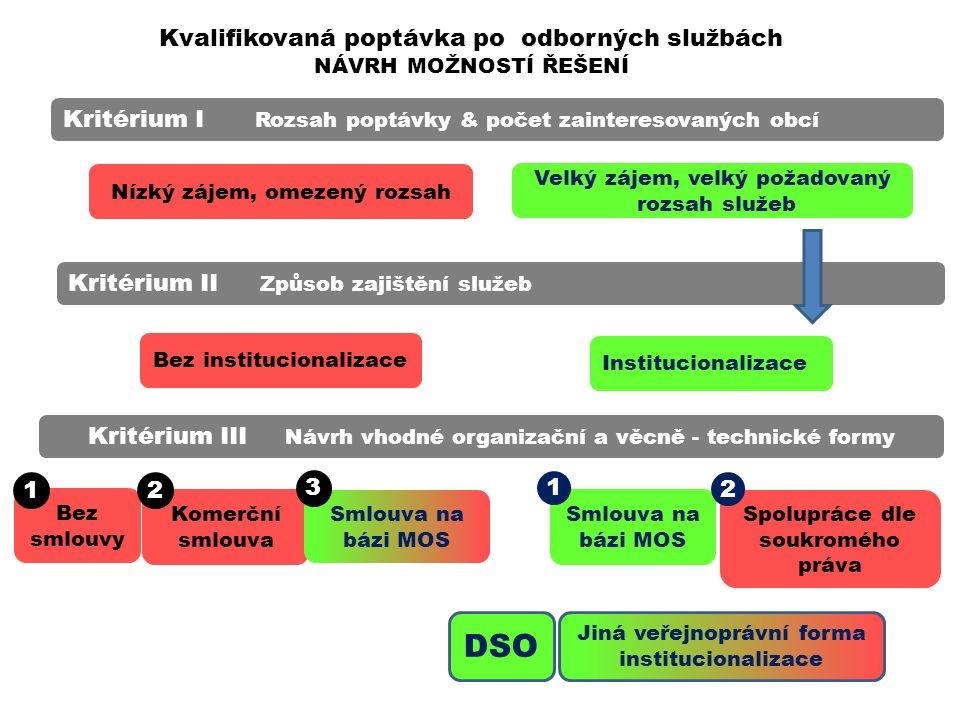 Podpora meziobecní spolupráce Způsoby financování Členský příspěvek na účet DSO dle počtu obyvatel Sazba za provedený úkon dle platného ceníku Nabídka služeb obcím, které nejsou členy DSO.