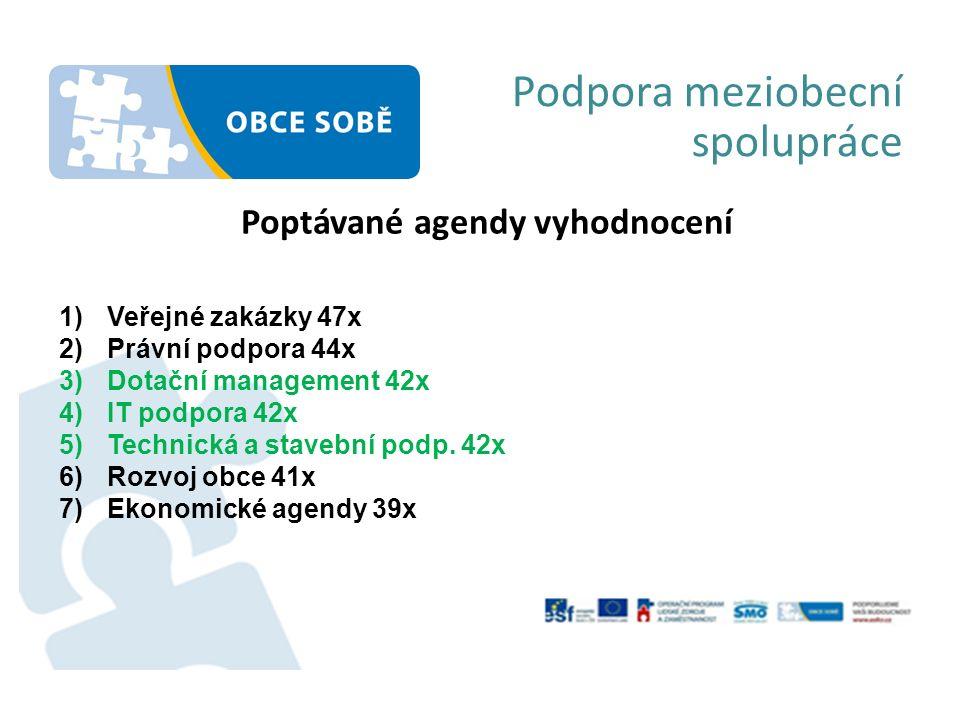 Podpora meziobecní spolupráce Poptávané agendy vyhodnocení 1)Veřejné zakázky 47x 2)Právní podpora 44x 3)Dotační management 42x 4)IT podpora 42x 5)Technická a stavební podp.