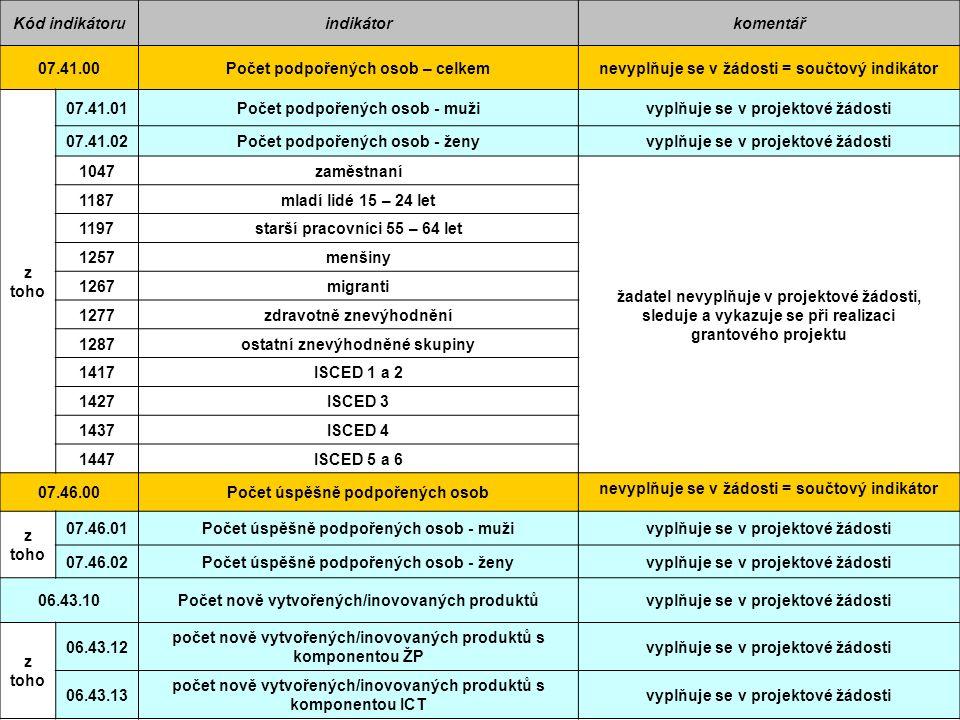 8 Popis (Komentář) MI  nové/inovované produkty : - uvést konkrétní výstupy, tvořené nové produkty, které budou v projektu vytvořeny a spadají pod daný monitorovací indikátor  podpořené osoby : … účastníci pilotáže (max.