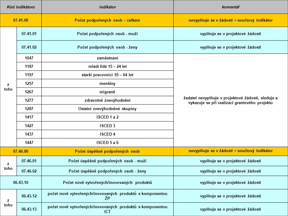 Kód indikátoruindikátorkomentář 07.41.00Počet podpořených osob – celkemnevyplňuje se v žádosti = součtový indikátor z toho 07.41.01Počet podpořených o