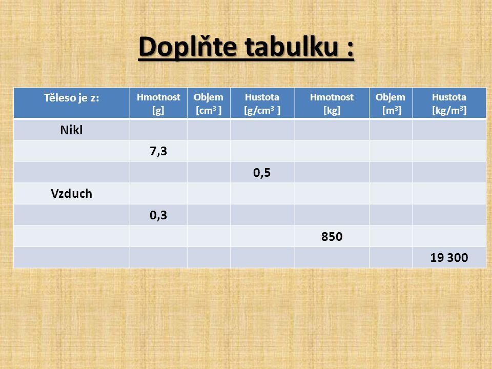 Doplňte tabulku : Těleso je z: Hmotnost [g] Objem [cm 3 ] Hustota [g/cm 3 ] Hmotnost [kg] Objem [m 3 ] Hustota [kg/m 3 ] Nikl 7,3 0,5 Vzduch 0,3 850 19 300