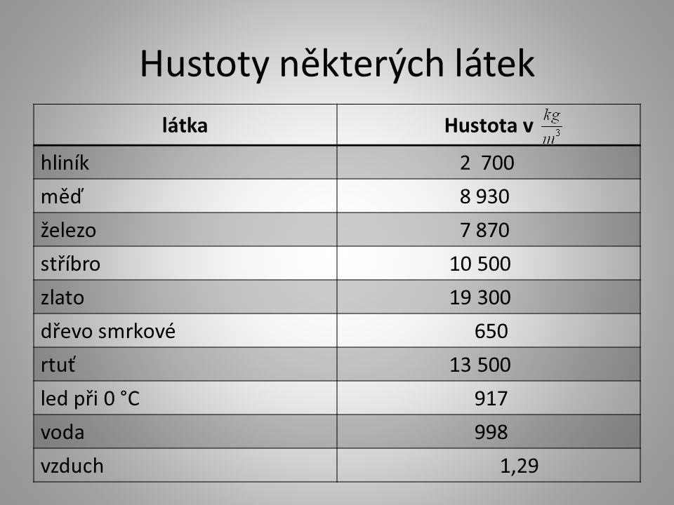 Hustoty některých látek látkaHustota v hliník 2 700 měď 8 930 železo 7 870 stříbro 10 500 zlato 19 300 dřevo smrkové 650 rtuť 13 500 led při 0 °C 917 voda 998 vzduch 1,29