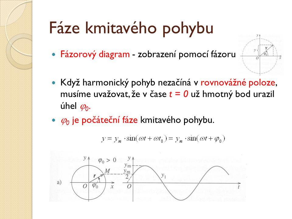 Fáze kmitavého pohybu Fázorový diagram - zobrazení pomocí fázoru Když harmonický pohyb nezačíná v rovnovážné poloze, musíme uvažovat, že v čase t = 0 už hmotný bod urazil úhel  0.