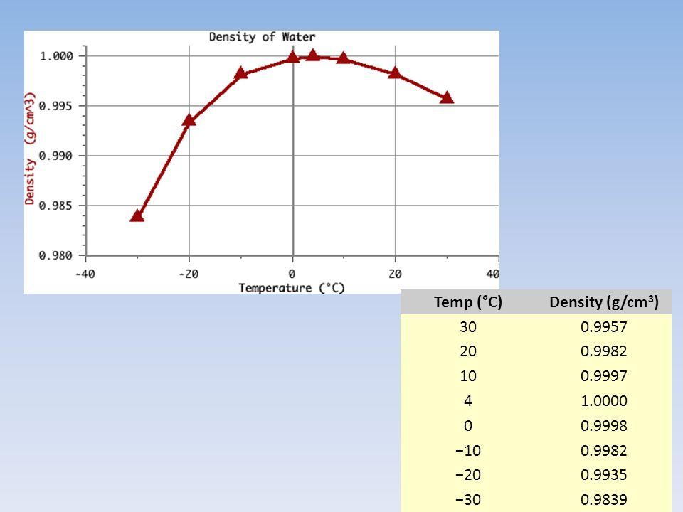 Temp (°C)Density (g/cm 3 ) 300.9957 200.9982 100.9997 41.0000 00.9998 −100.9982 −200.9935 −300.9839