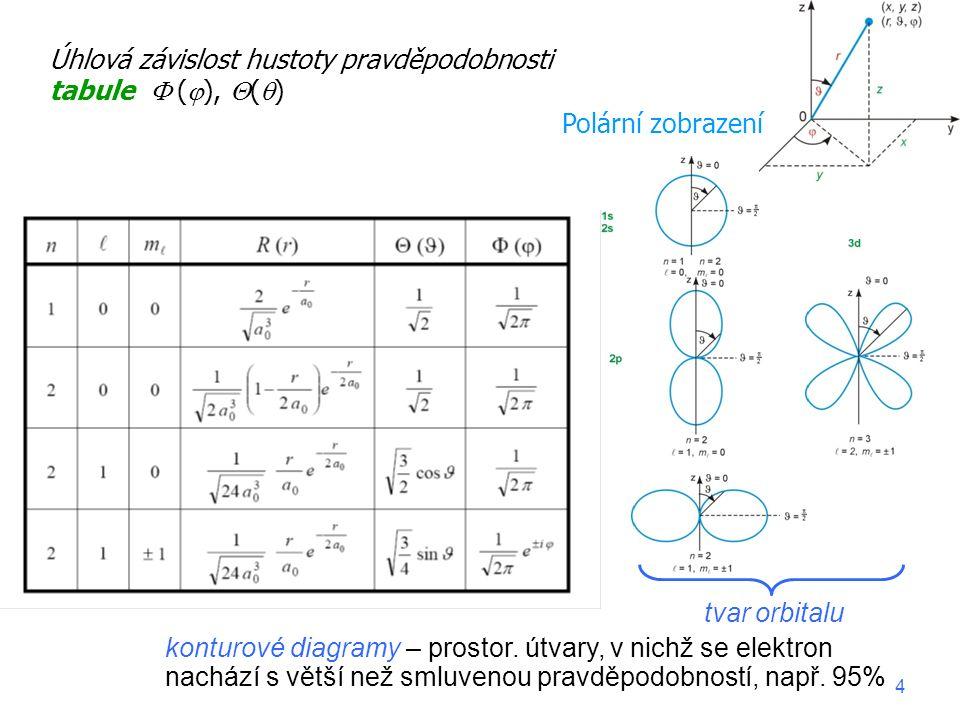 Distribuce náboje – získáme vynásobením hustoty pravděpodobnosti nábojem Fyzika II, 2015-16, přednáška 115