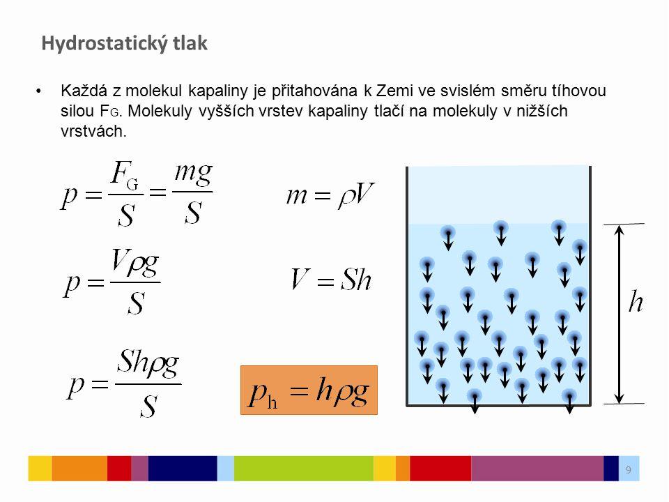 Hydrostatický tlak 9 Každá z molekul kapaliny je přitahována k Zemi ve svislém směru tíhovou silou F G. Molekuly vyšších vrstev kapaliny tlačí na mole