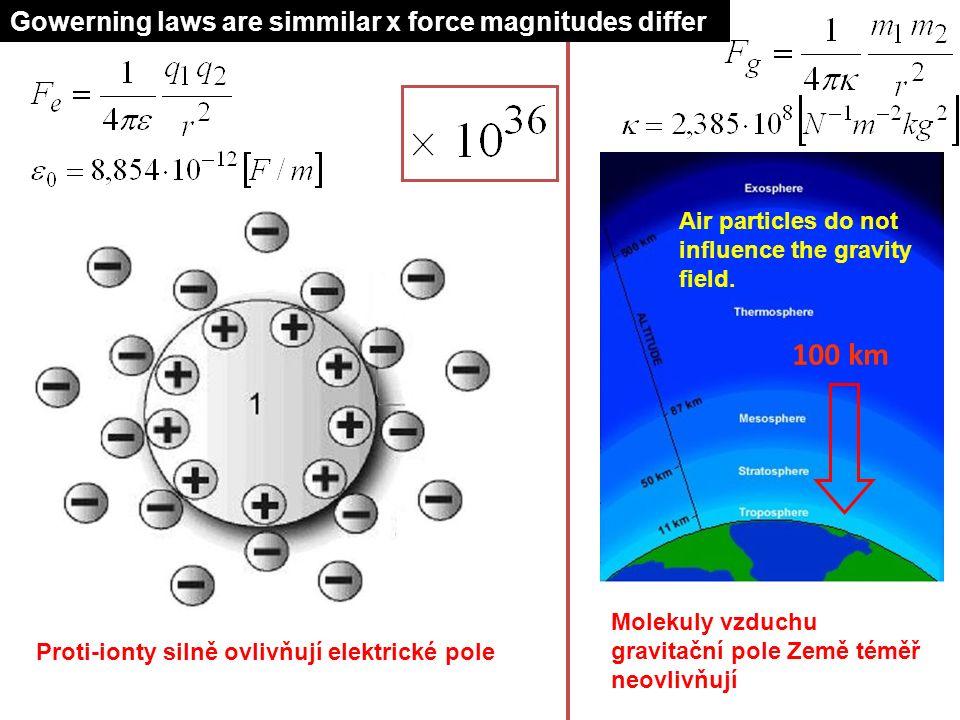 100 km 20 Proti-ionty silně ovlivňují elektrické pole Air particles do not influence the gravity field. Gowerning laws are simmilar x force magnitudes