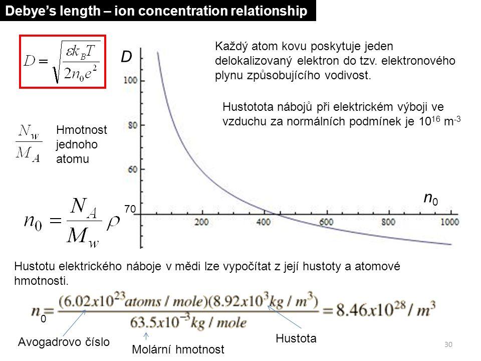 30 n0n0 D Debye's length – ion concentration relationship Hustotu elektrického náboje v mědi lze vypočítat z její hustoty a atomové hmotnosti.