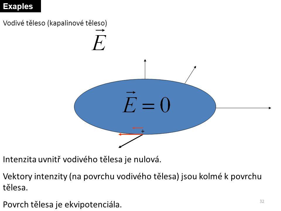 + Vodivé těleso (kapalinové těleso) Intenzita uvnitř vodivého tělesa je nulová. Vektory intenzity (na povrchu vodivého tělesa) jsou kolmé k povrchu tě