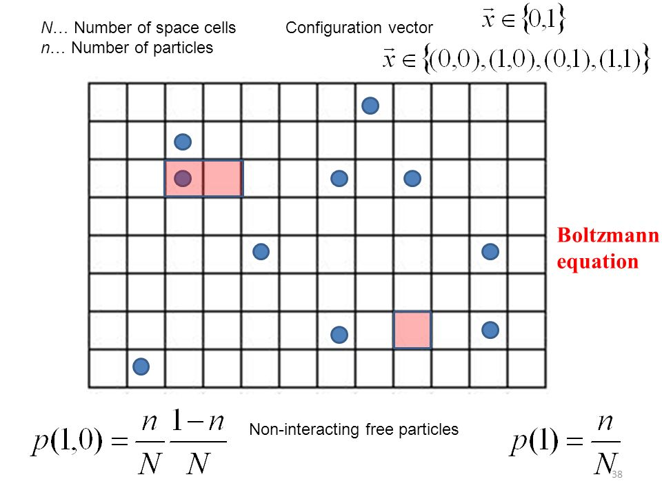 N… Number of space cells n… Number of particles Configuration vector Non-interacting free particles 38 Boltzmann equation