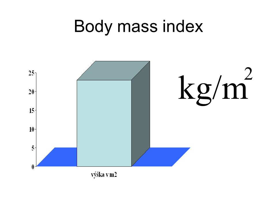 Body mass index kg/m 2