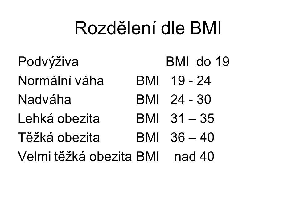 Rozdělení dle BMI PodvýživaBMI do 19 Normální váhaBMI 19 - 24 NadváhaBMI 24 - 30 Lehká obezitaBMI 31 – 35 Těžká obezitaBMI 36 – 40 Velmi těžká obezita BMI nad 40