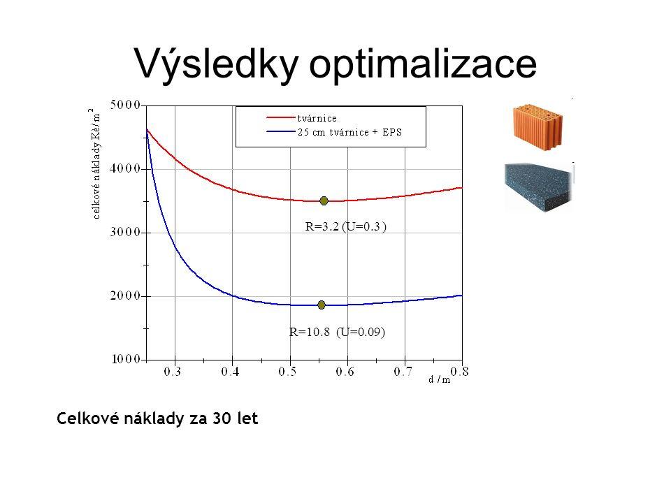 Výsledky optimalizace R=3.2 (U=0.3 ) R=10.8 (U=0.09) Celkové náklady za 30 let
