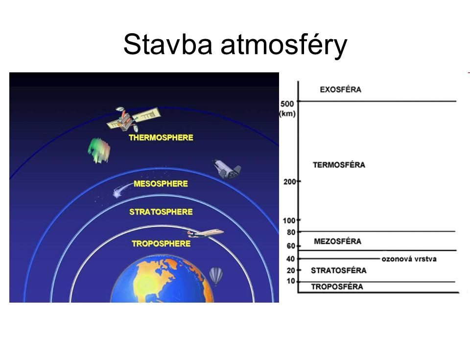 Exosféra Okrajová vrstva Únik částic do meziplanetárního prostoru Zemská korona Radiační pásy země 1000-50000 km Velmi nízký tlak