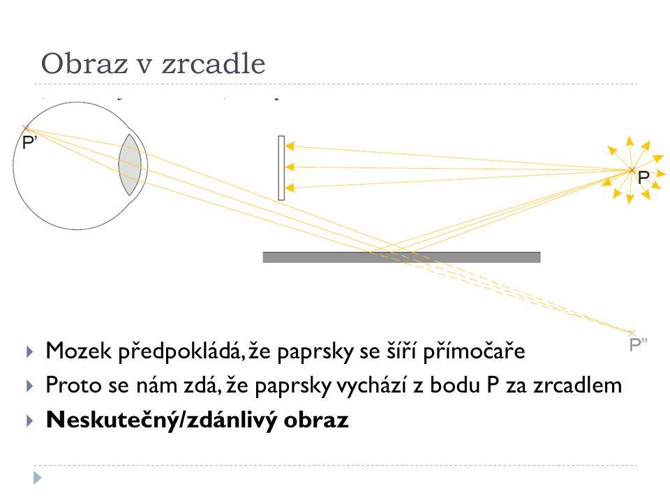 Obraz v zrcadle  Mozek předpokládá, že paprsky se šíří přímočaře  Proto se nám zdá, že paprsky vychází z bodu P za zrcadlem  Neskutečný/zdánlivý obraz