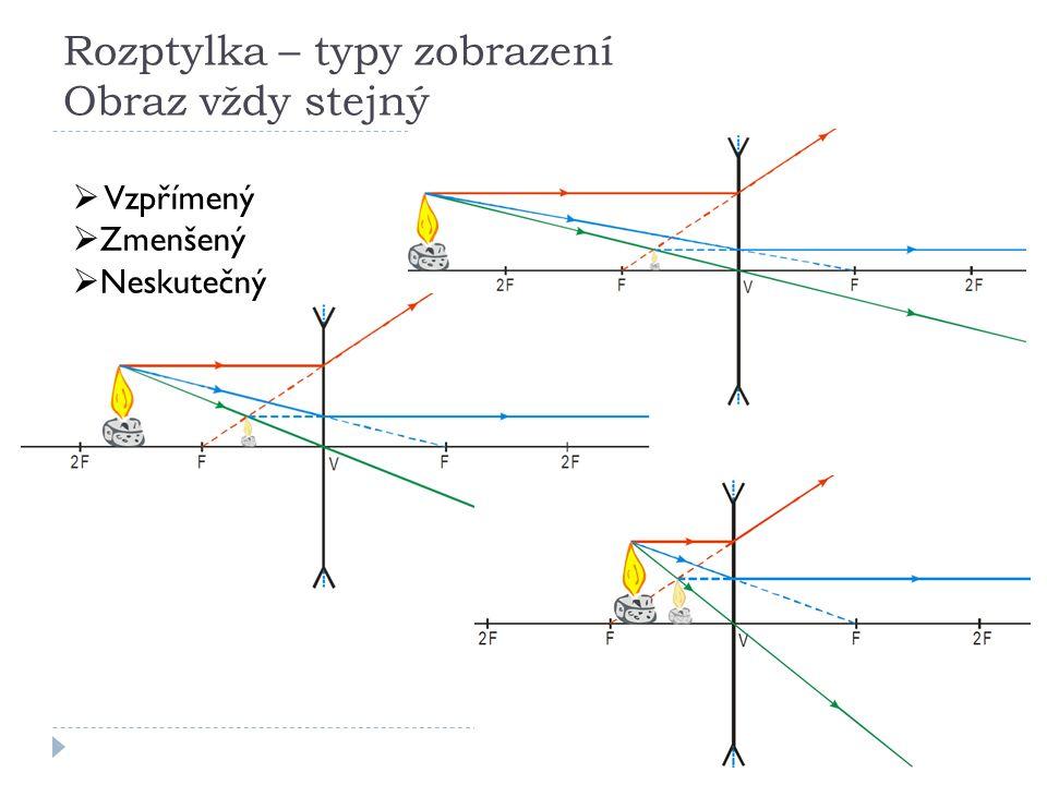 Rozptylka – typy zobrazení Obraz vždy stejný  Vzpřímený  Zmenšený  Neskutečný