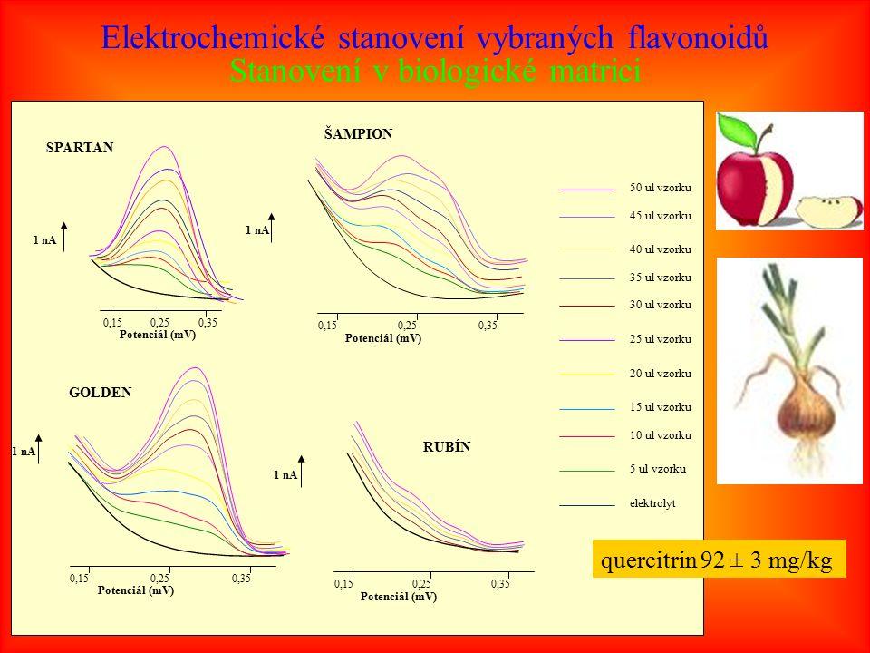 Elektrochemické stanovení vybraných flavonoidů Stanovení v biologické matrici 0,150,25 0,35 Potenciál (mV) 1 nA SPARTAN 1 nA 0,15 0,250,35 Potenciál (mV) ŠAMPION GOLDEN 0,15 0,250,35 Potenciál (mV) 1 nA RUBÍN 1 nA 0,15 0,25 0,35 Potenciál (mV) 5 ul vzorku elektrolyt 10 ul vzorku 15 ul vzorku 20 ul vzorku 25 ul vzorku 30 ul vzorku 35 ul vzorku 40 ul vzorku 45 ul vzorku 50 ul vzorku quercitrin 92 ± 3 mg/kg