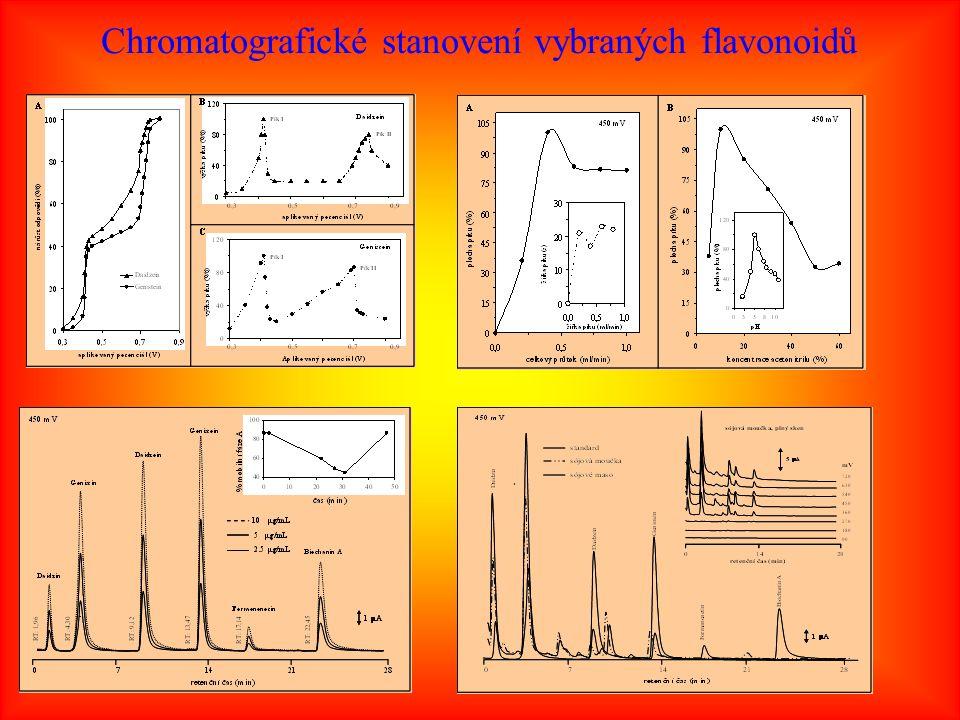 Chromatografické stanovení vybraných flavonoidů