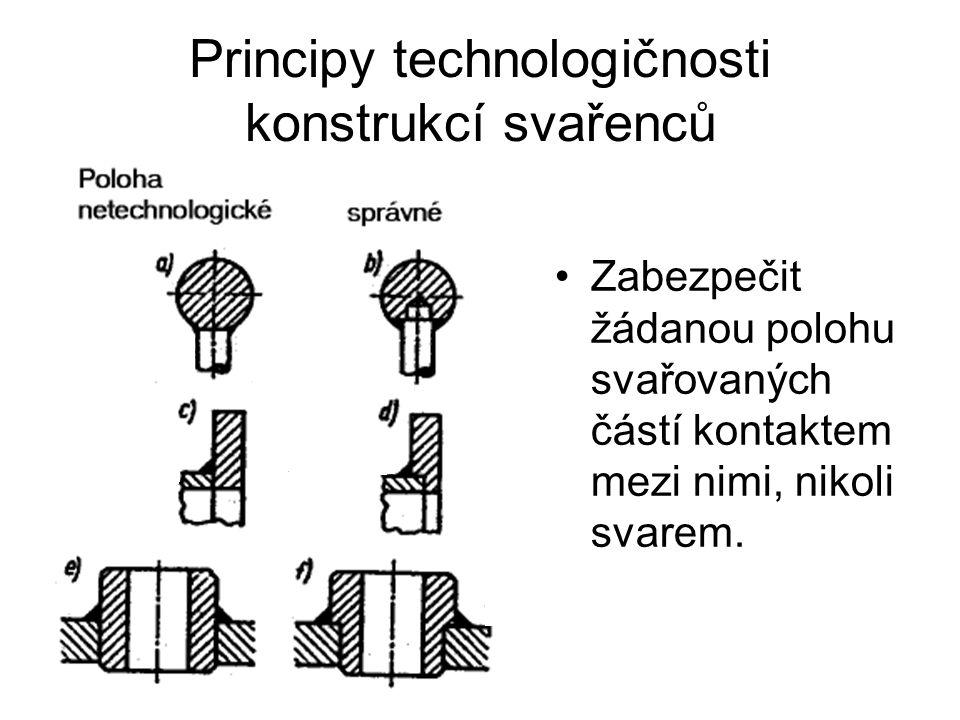 Principy technologičnosti konstrukcí svařenců Zabezpečit žádanou polohu svařovaných částí kontaktem mezi nimi, nikoli svarem.