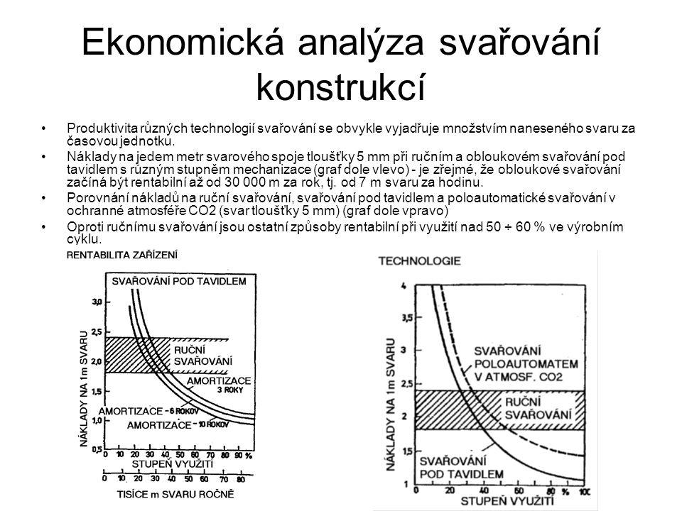 Ekonomická analýza svařování konstrukcí Produktivita různých technologií svařování se obvykle vyjadřuje množstvím naneseného svaru za časovou jednotku.