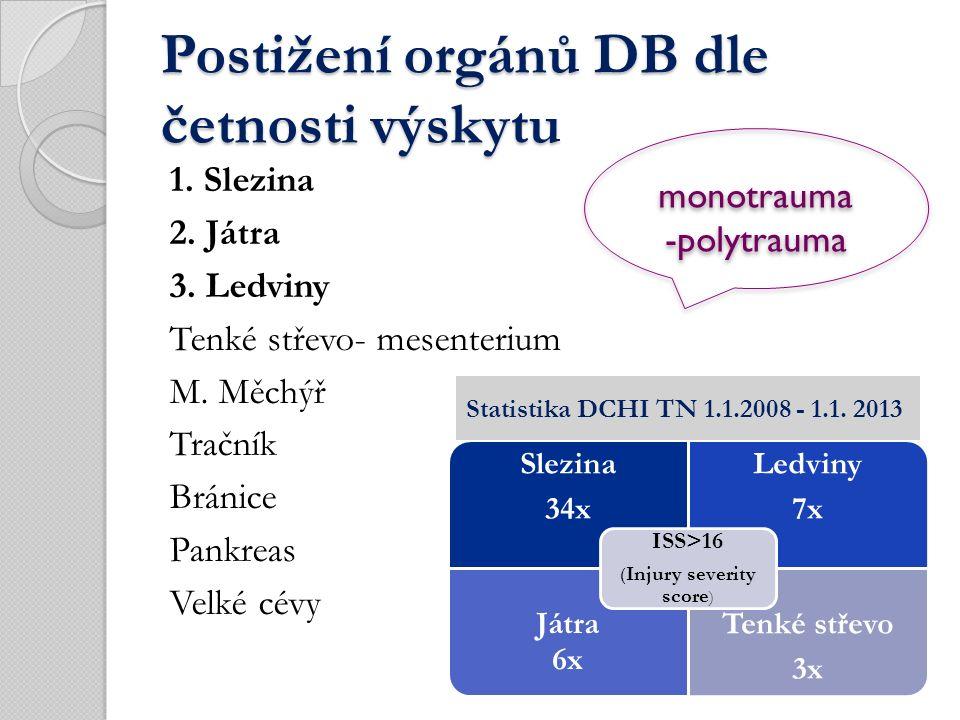 Postižení orgánů DB dle četnosti výskytu 1. Slezina 2.