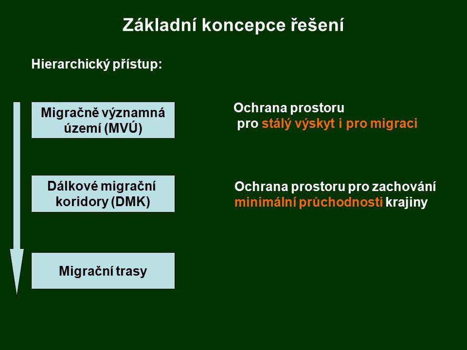 Základní koncepce řešení Hierarchický přístup: Migračně významná území (MVÚ) Dálkové migrační koridory (DMK) Migrační trasy Ochrana prostoru pro stálý výskyt i pro migraci Ochrana prostoru pro zachování minimální průchodnosti krajiny