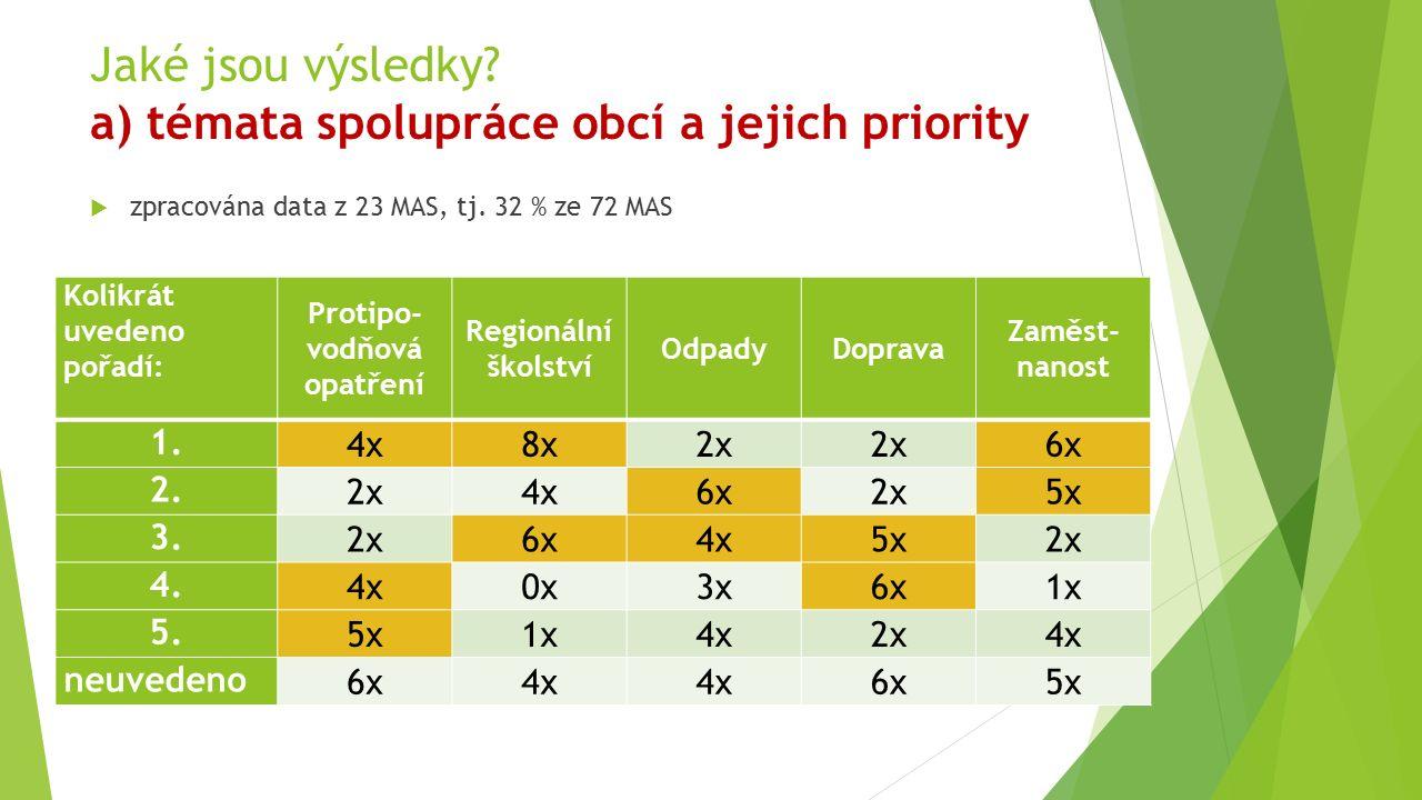 Jaké jsou výsledky? a) témata spolupráce obcí a jejich priority  zpracována data z 23 MAS, tj. 32 % ze 72 MAS Kolikrát uvedeno pořadí: Protipo- vodňo